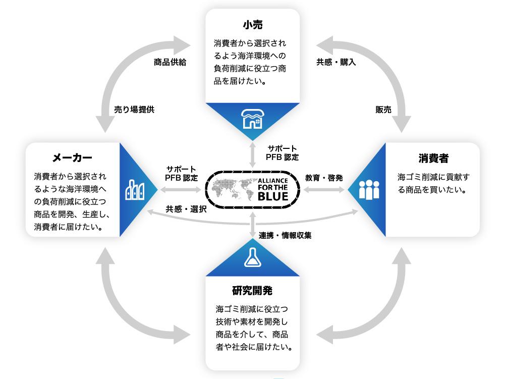 alliane for the blueと資源循環の取り組み